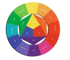 <b>FARGEHJULET:</b> Med Ittens fargesirkel har du god oversikt over hvilke farger som ligger på motsatt side av hverandre, og god hjelp til å finne farger som klinger godt sammen.