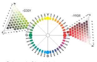 Når man skal fargesette ved hjelp av NCS-systemet, er det greit å kjenne til fargesirkelen og fargetriangelet. Her er en forklaring på hvordan systemet fungerer.