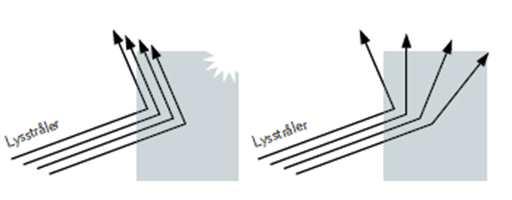 <b>REFLEKSJON:</b> Lyset reflekteres ulikt i en blank og en matt flate.