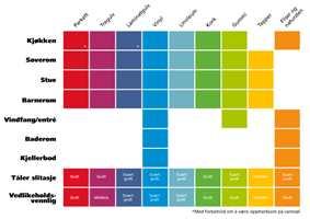 Alle gulvmaterialer er gode til sitt egnede bruksområde. Men alle gulv passer ikke overalt. I tabellen over kan du finne ut hvilke gulvtyper som egner seg til ulike rom.