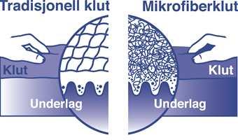 Mikrofibrene trenger dypere ned og tar med seg all skitten.