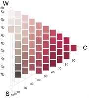 Nyanse-triangelet: I spissen lengst til høyre har fargen maks kulør, øverst dominerer hvitheten, nederst dominerer sortheten. Tallene forteller om prosentandel av sorthet og kulørthet.