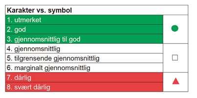 <b>DATABASE: Databasen viser i hvilken grad de ulike produktene innfrir miljøkravene i form av karakterer fra 1-8, der 1 er best.</b>
