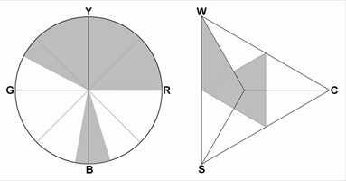 <b>KULØRTONER:</b> Det er flest farger mellom Y (gult) og R (rødt). Mest oker, med rød som nummer to, en del grønne toner og litt svakt kulørte blå.