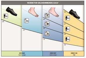 <b>SKLITEST: </b>Måling av sklihemmende egenskapet gjøres på en rampe som påføres olje og stilles i ulike vinkler.